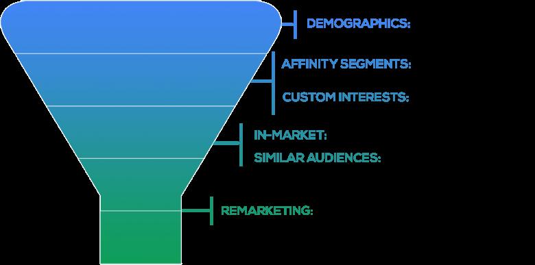AdWords in-market audiences