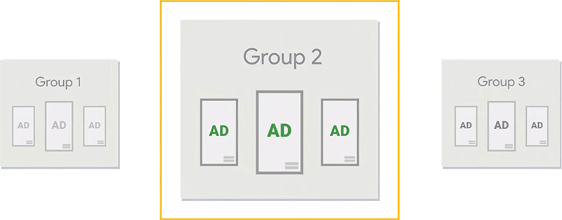 Choosing ad with enough traffic